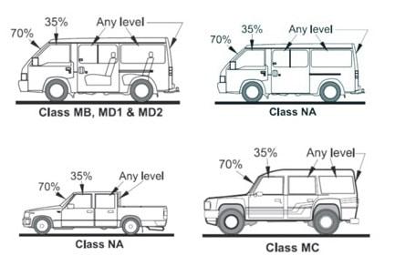 Vehicle Class